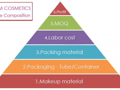 Price Guiding – How much does it cost to start a cosmetic product?