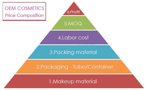 Private label cosmetics price composition