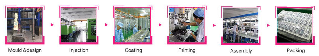 Private Label Packging Production Process
